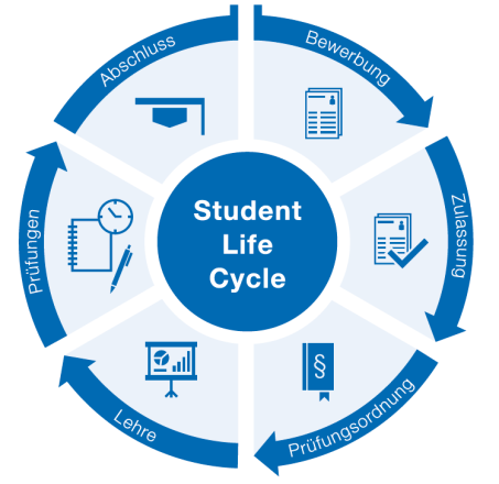 Student Life Cycle